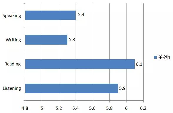2015年全球雅思成绩大数据分析报告新鲜出炉